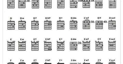 tutorial gitar reggae cara menghafal semua chord dengan cepat kumpulan chord