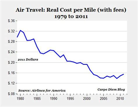 why airlines charge so much for in flight wifi and who why is flying so cheap and is it as bad as we thought it
