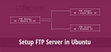 setup ubuntu server ftp how to install and configure ftp server in ubuntu