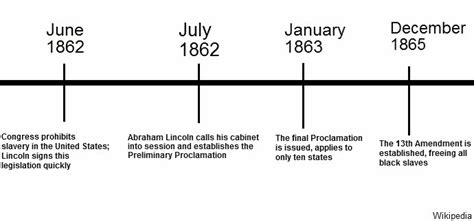Sat Essay Abraham Lincoln by Write My Essay Abraham Lincoln S Thesis Statement 2017