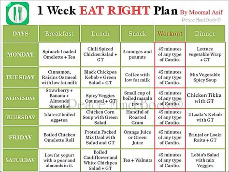 Healthy Weekly Meal Plans 1 Week Eat Right Diet Plan Diet Plans And Weekly