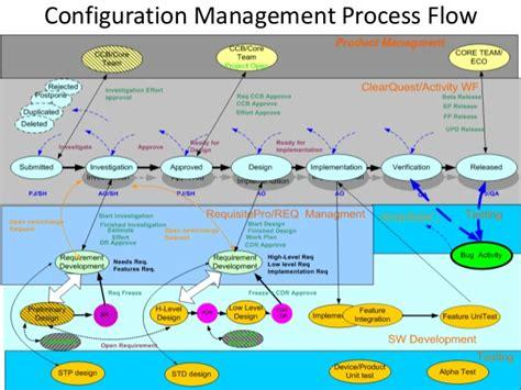 configuration management process flow diagram configuration management