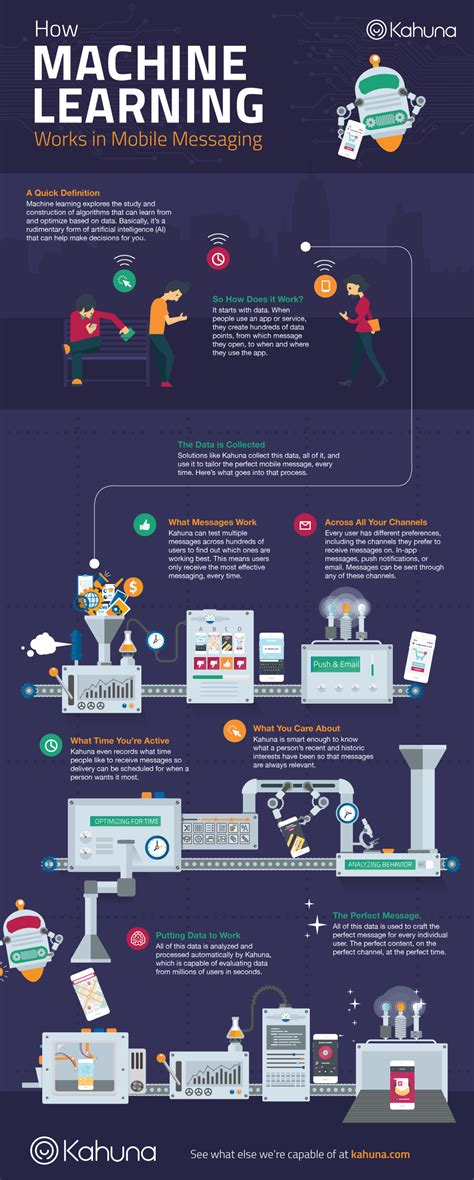 machine learning and cognition in enterprises business intelligence transformed books how machine learning works in mobile messaging infographic