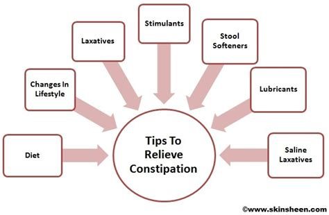Difference Between Stool Softeners And Laxatives by Get Rid Of Constipation Bloated Stomach Gas Tips To