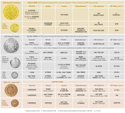 old ls worth money coin worth chart bitcoin machine winnipeg