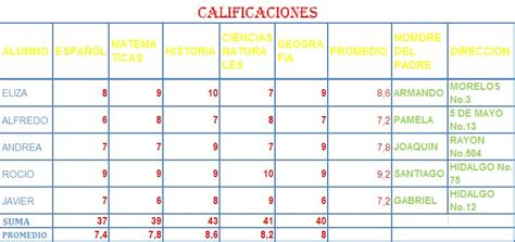 Tabla De Calificaciones | tabla de calificaciones