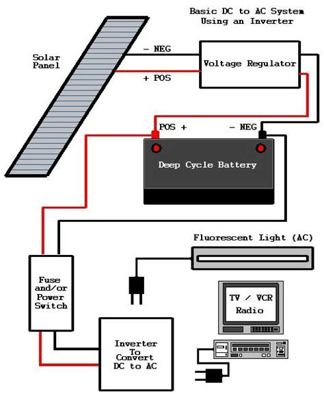solar generators diagram solar generator review