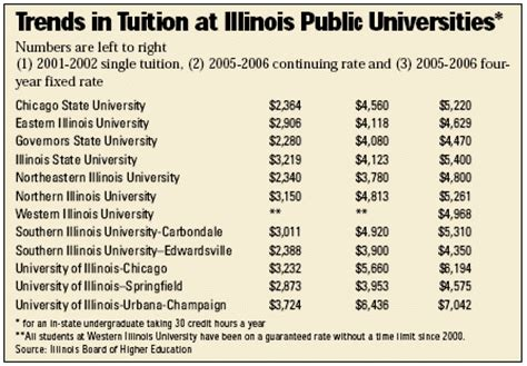 Uiuc Mba Fees by Free Northern Illinois Nursing Program