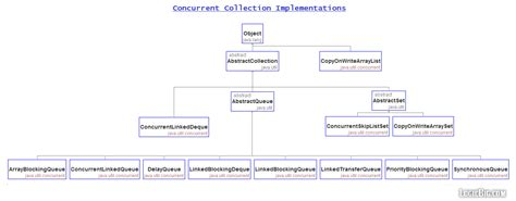 tutorial java core java concurrent collections cheat sheet