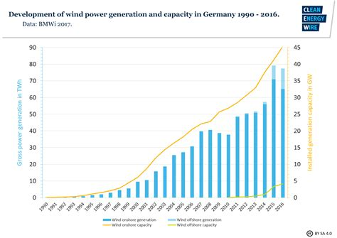 onshore wind power in germany clean energy wire