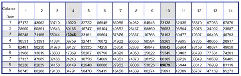 Random Digit Table by Robbresearch Licensed For Non Commercial Use Only