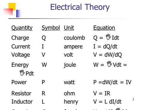 what electrical quantity is the unit of inductance electrical theory quantity symbol unit equation ppt