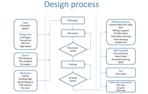 layout design process pcb design and print design hj 248 rring denmark