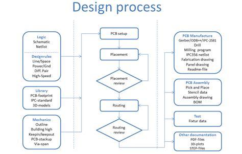 layout design process pcb design and print design hj 248 rring denmark