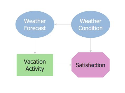 influence diagram software influence diagram software influence diagram decision