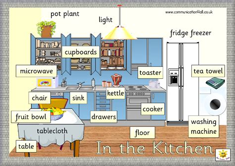 kitchen furnitures list in the kitchen vocabulary fpb gastronomia