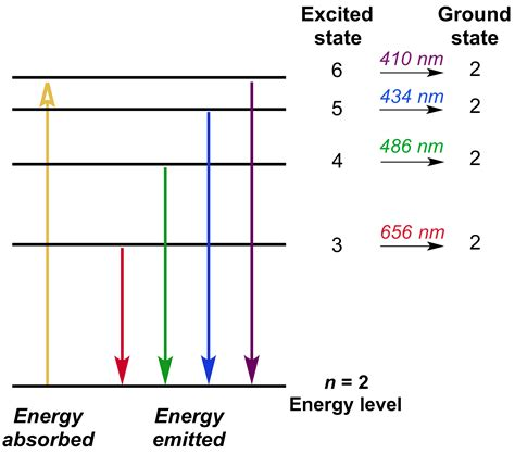 color spectrum energy levels how many energy levels does hydrogen anuvrat info
