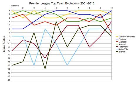 epl position the best eleven chart premier league top team evolution