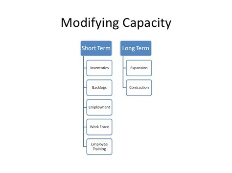 supplement 7 capacity and constraint management solutions capacity inventory management