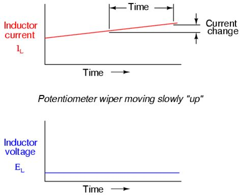 current through the inductor as a function of time current through an inductor as a function of time 28 images diff equation of current through