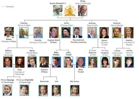 royal family royal family tree bbc news