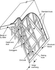 1000 Images About Roofing Faqs On Pinterest Roof