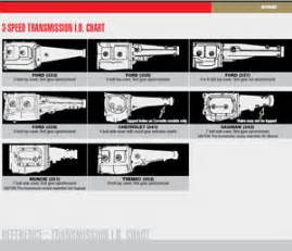 chevy manual transmission identification review ebooks