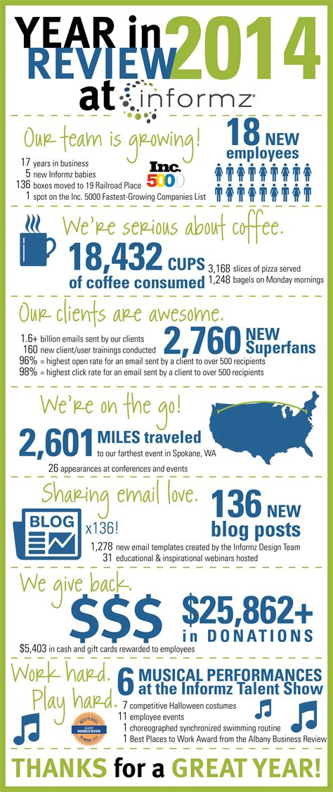 new year review infographic 2014 year in review informz