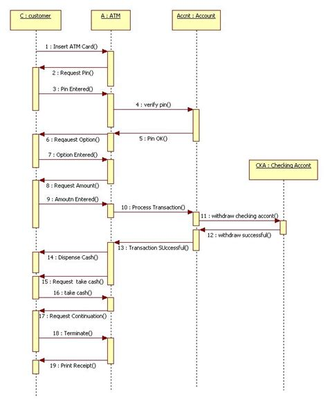class diagram of atm system suryateja pericherla author at uml tutorial for beginners