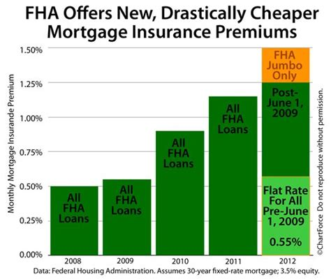 Mortgagee Letter Mip Fha accepting applications for fha s new lower mortgage