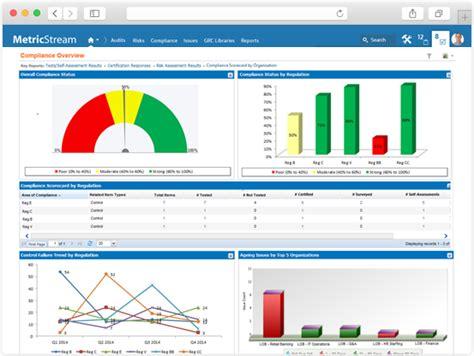Index Of Cdn 8 2010 550 Compliance Dashboard Template