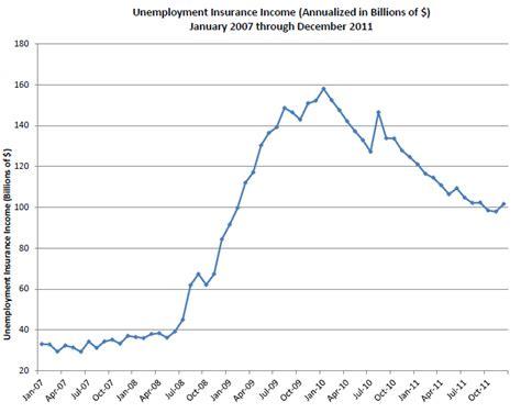 unemployment ideas faq extended unemployment benefits employment party