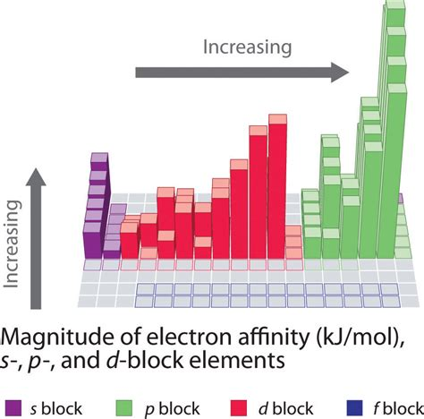 pattern ionization energy figure 7 13 electron affinities in kj mol of the s p