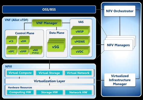 network function virtualization concepts and applicability in 5g networks wiley ieee books broadband traffic management allot mrv partner to offer