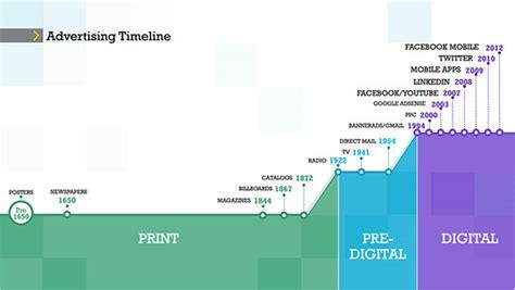 6 Advertising Timeline Templates Doc Pdf Ppt Free Premium Templates Digital Marketer Ad Template