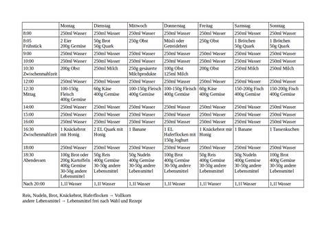 trennkost tabelle vorbereitung auf den mai trennkost kilopurzel