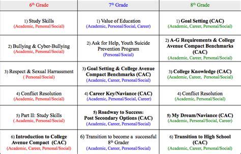 school counseling curriculum guidance curriculum clark