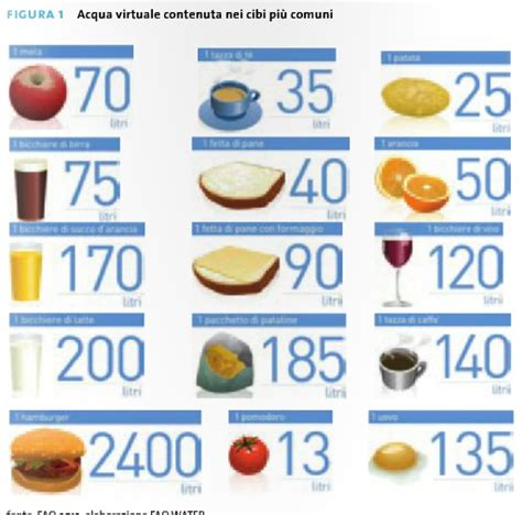 due litri di acqua quanti bicchieri sono sapete quanta acqua mangiamo lo racconta un libro sull