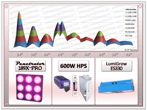 189x pro led grow light hydro grow seeks to create a image for led grow light