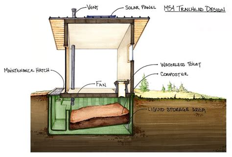 off the grid bathroom how a composting toilet works m54 trailhead system