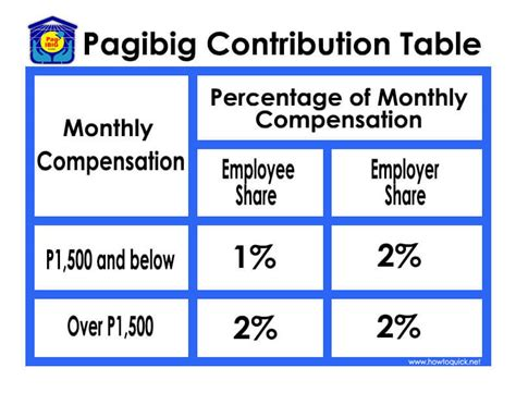 hdmf contribution table updated pag ibig contribution table for 2018 howtoquick net