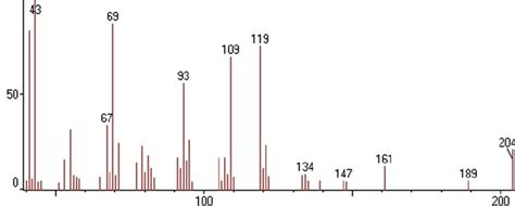 Figure Profile 16 figure s16 mass spectrum of a bisabolol scientific diagram