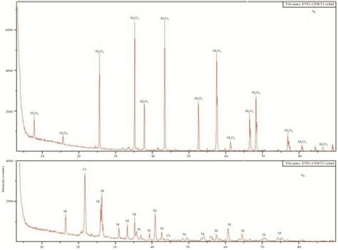 xrd pattern muscovite composition and refractory properties of mixtures of