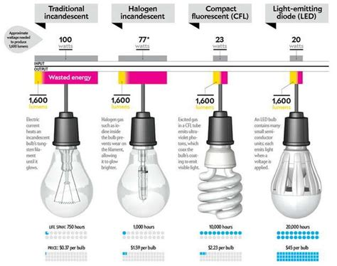 Compact Fluorescent Light Bulbs Vs Led 118 Best Images About Led Infographics On Save Led Technology And Incandescent Bulbs