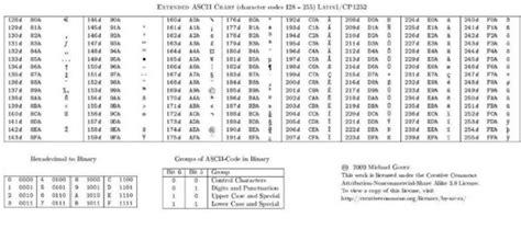 tavola ascii tavola ascii 28 images mau 187 archive 187 la storia