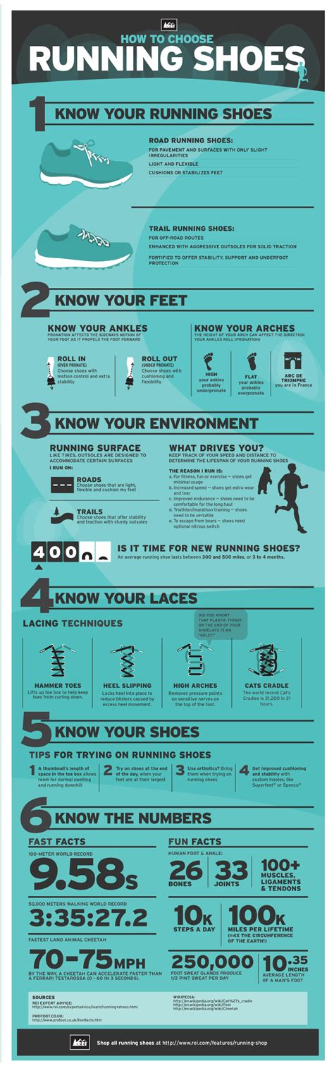 how to choose athletic shoes how to choose running shoes rei visual ly
