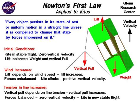 newton s first law applied to a kite