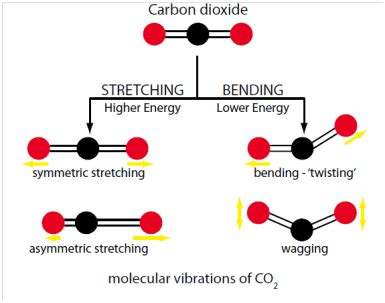 Why Is Carbon Dioxide A Gas At Room Temperature by Why Is Carbon Dioxide A Greenhouse Gas Carbon Dioxide