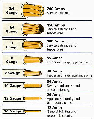 electrical wire size table wire the smaller the gauge number the larger the conductor