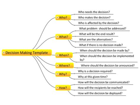how to create a template for decision key questions template mind map